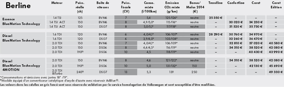 Photo Tarif 2014 : Volkswagen Passat